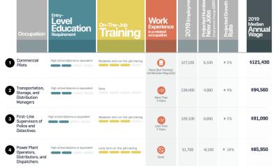 80-jobs-pay-50k-no-degree-chartistry-thumb