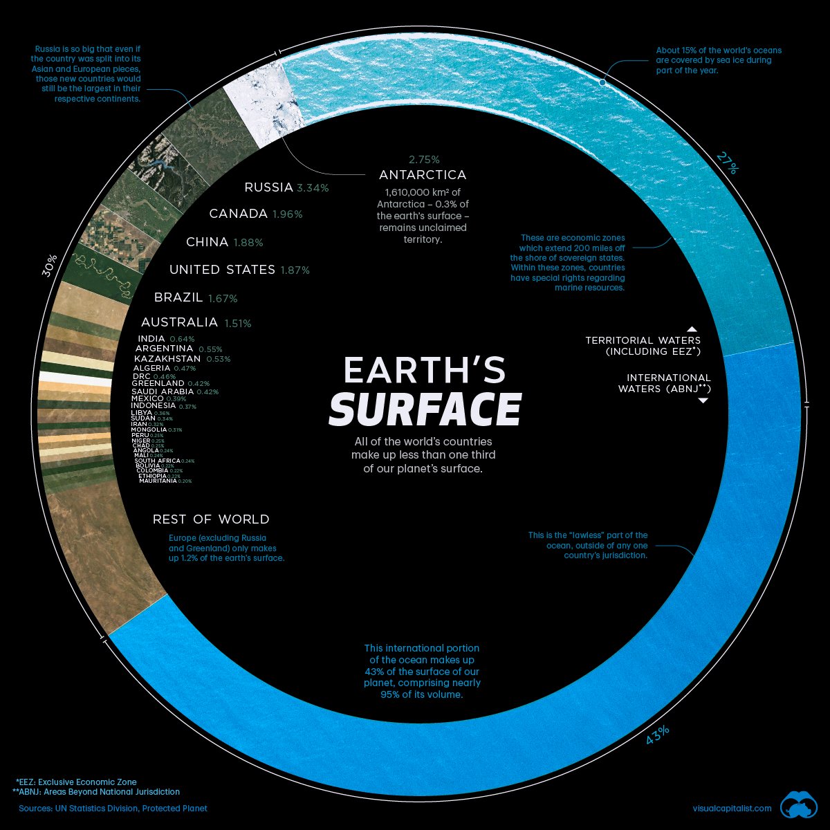 Countries Ranked by Share of Earth's Surface