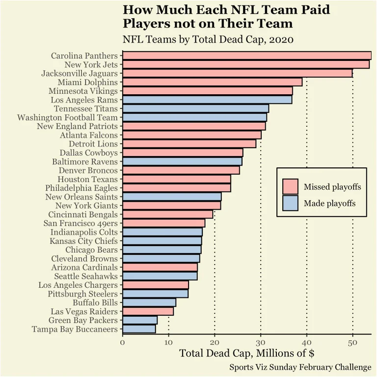 NFL Teams Ranked How Much They Paid Players Not on Their Team in 2020