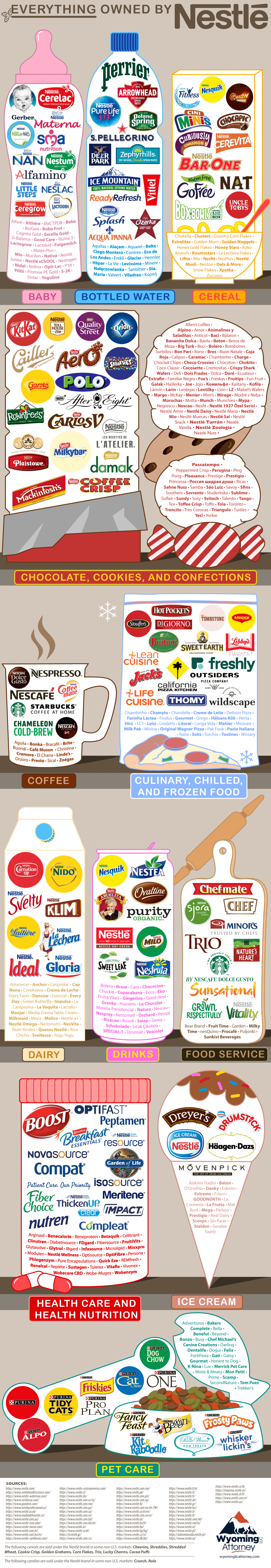 What Brands Does Nestle Own?