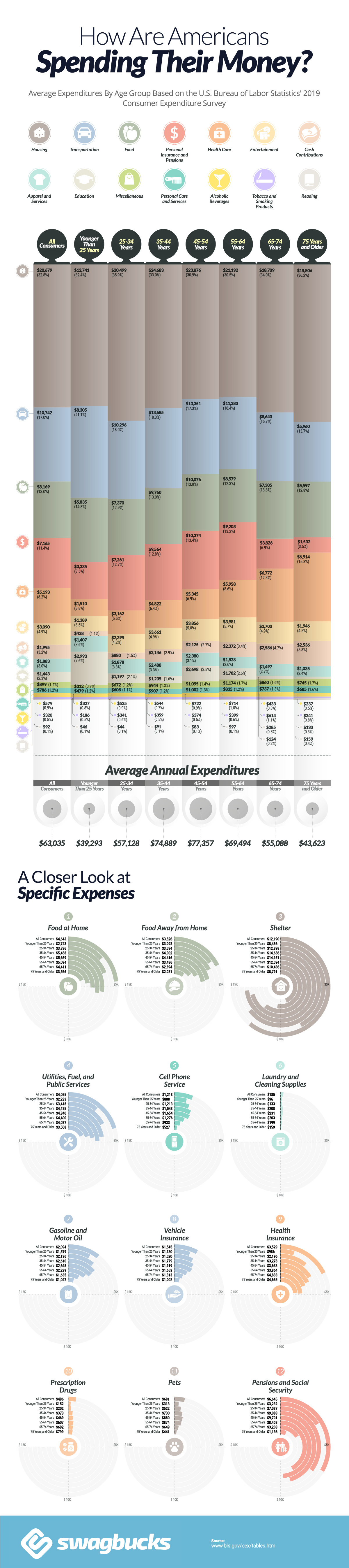 How Americans of Each Generation Spend Their Money