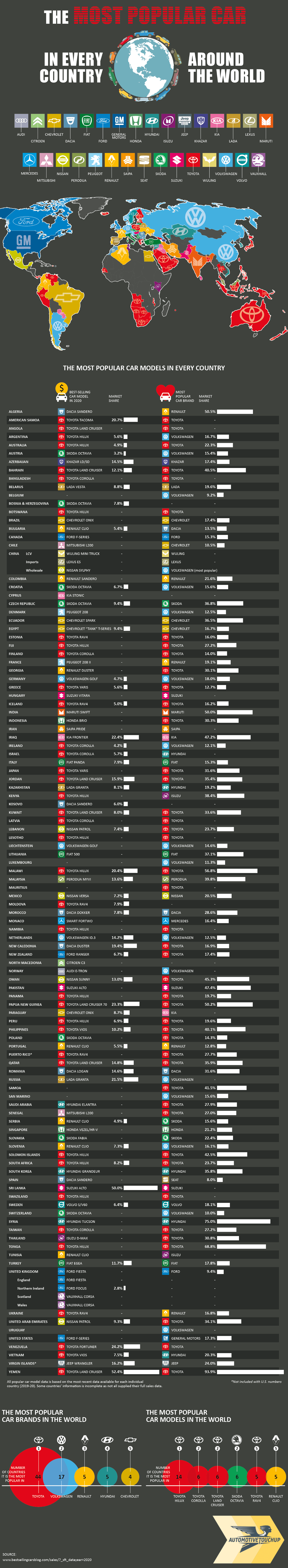 The Most Popular Car in Every Country Around the World