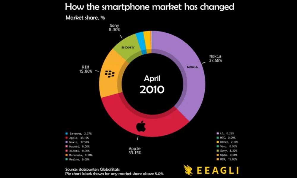 smartphone-market-chartistry-thumb