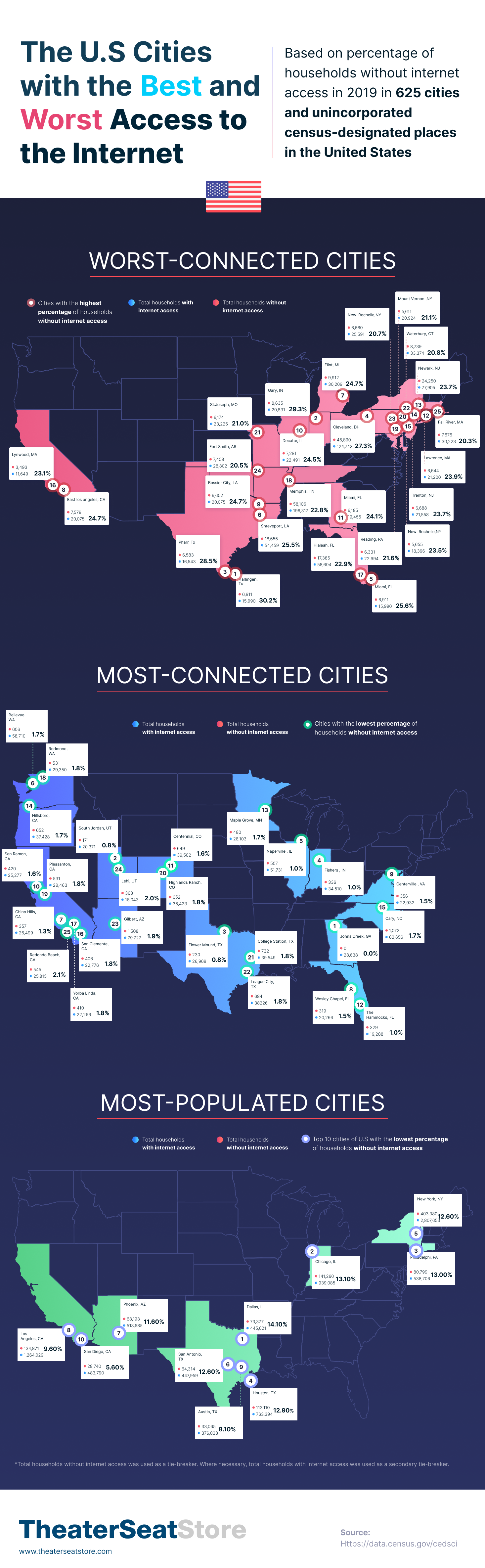 The U.S. Cities with the Best and Worst Internet Access