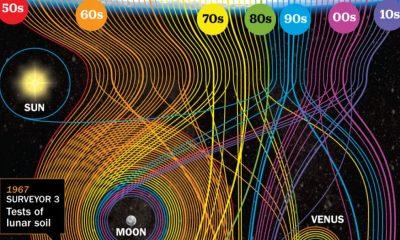 nasa-deep-space-missions-chartistry-thumb