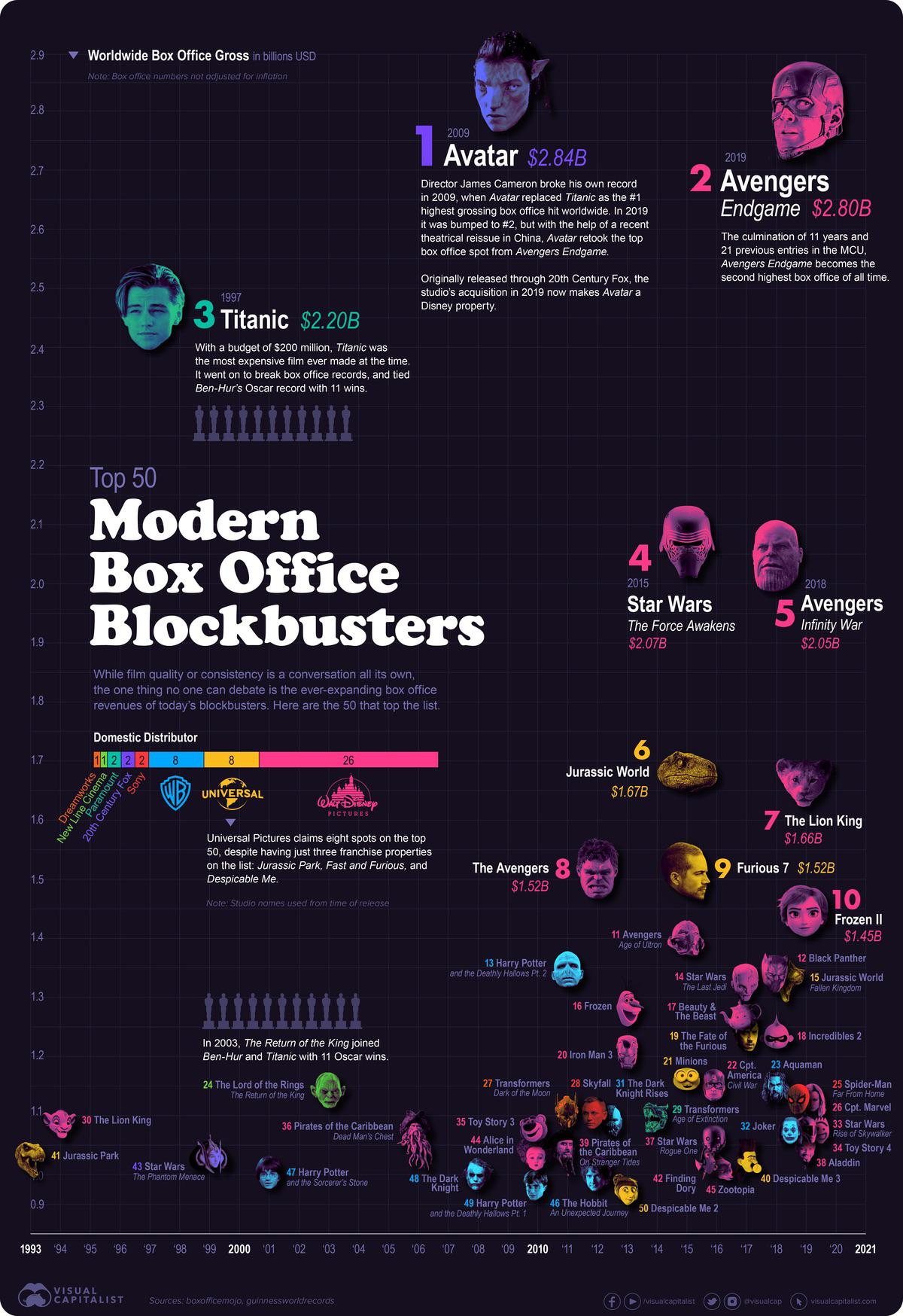 box-office-blockbusters-compared-chartistry