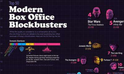 box-office-blockbusters-compared-chartistry-thumb
