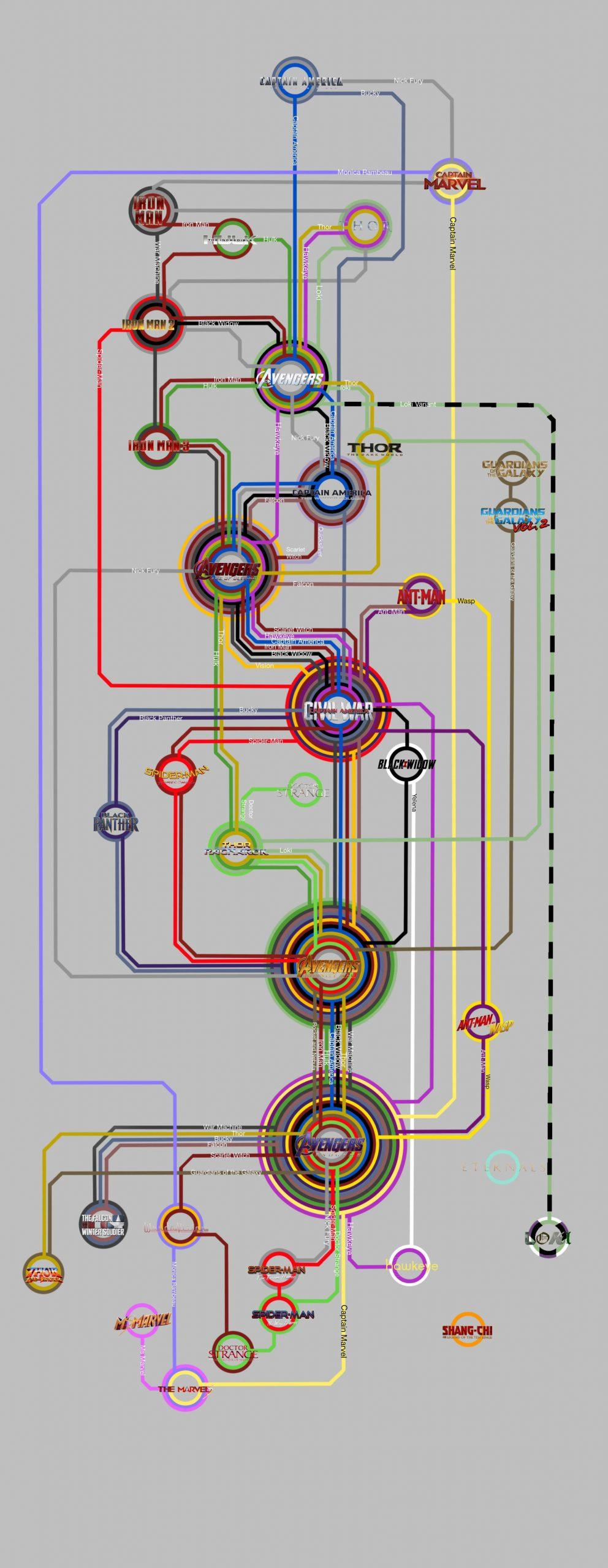 timeline-marvel-mcu-chartistry