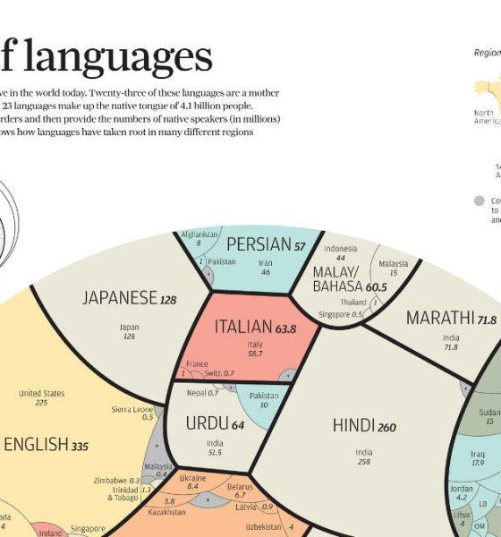 world-languages-one-visualization-chartistry-thumb